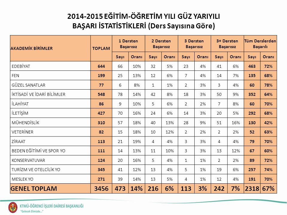 2014-2015 EĞİTİM ÖĞRETİM YILI GÜZ DÖNEMİ BAŞARI İSTATİSTİKLERİ (Not Ortalamasına Göre) ORTALAMA (%) Öğr.