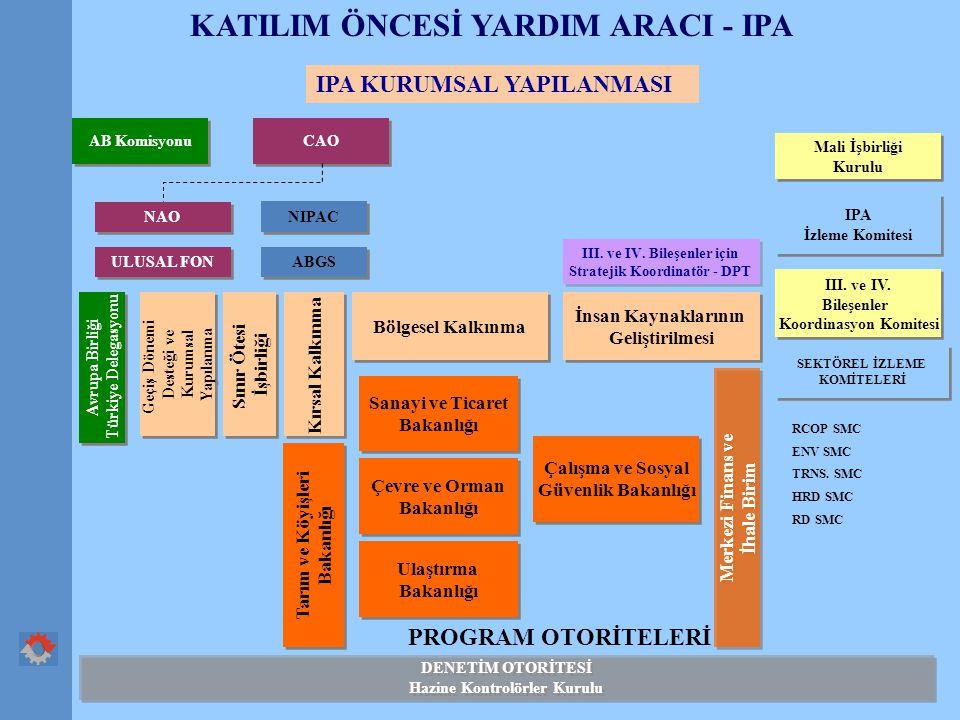 KATILIM ÖNCESİ YARDIM ARACI - IPA IPA KURUMSAL YAPILANMASI PROGRAM OTORİTELERİ CAO III.