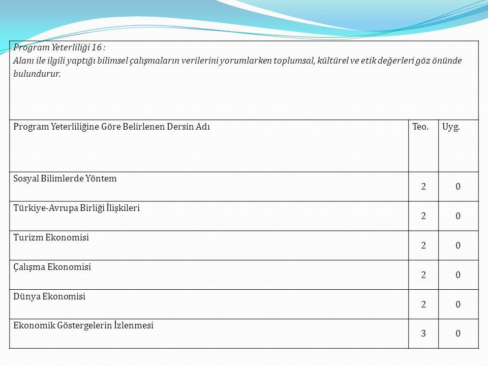 Program Yeterliliği 16 : Alanı ile ilgili yaptığı bilimsel çalışmaların verilerini yorumlarken toplumsal, kültürel ve etik değerleri göz önünde bulund
