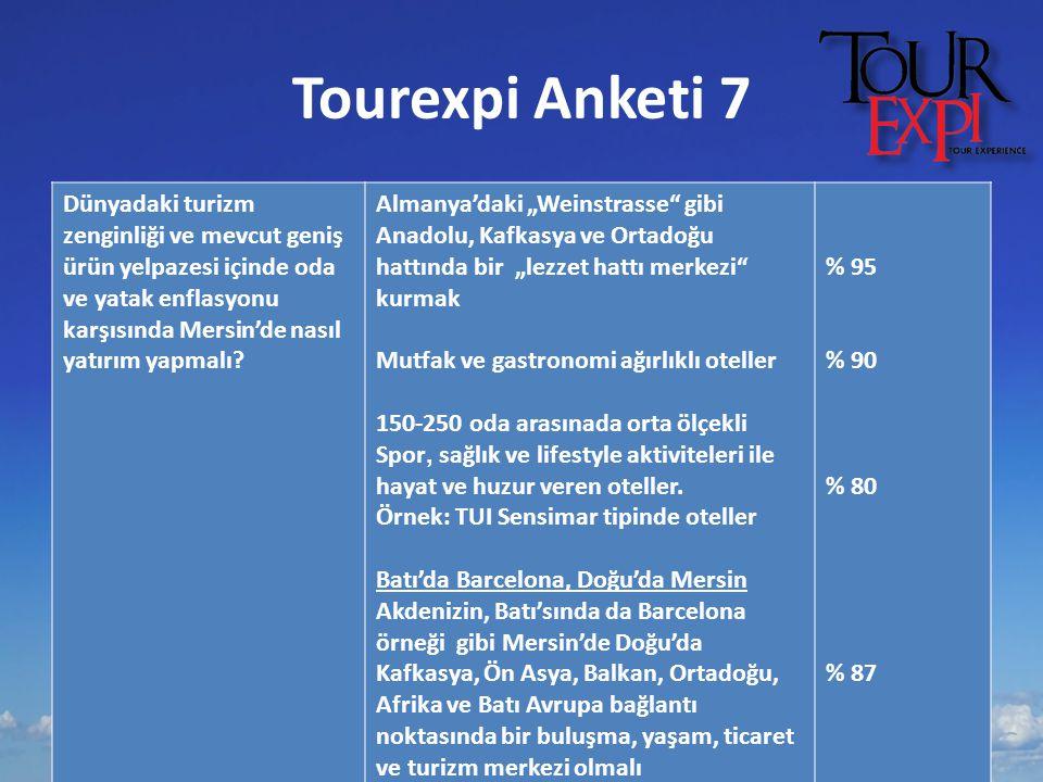 Tourexpi Anketi 7 Dünyadaki turizm zenginliği ve mevcut geniş ürün yelpazesi içinde oda ve yatak enflasyonu karşısında Mersin'de nasıl yatırım yapmalı