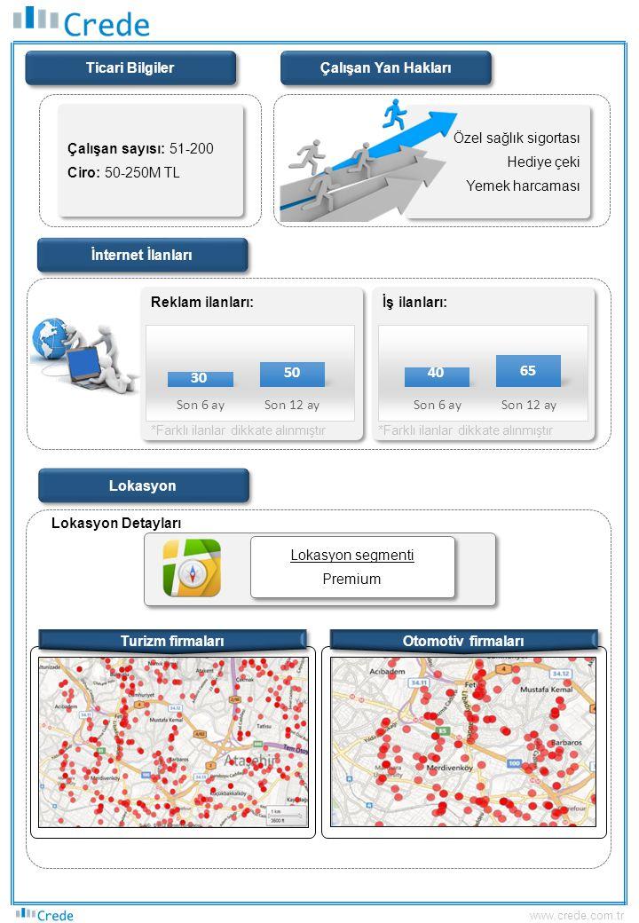 Ticari Bilgiler Çalışan sayısı: 51-200 Ciro: 50-250M TL Çalışan sayısı: 51-200 Ciro: 50-250M TL İnternet İlanları Reklam ilanları: Lokasyon Detayları