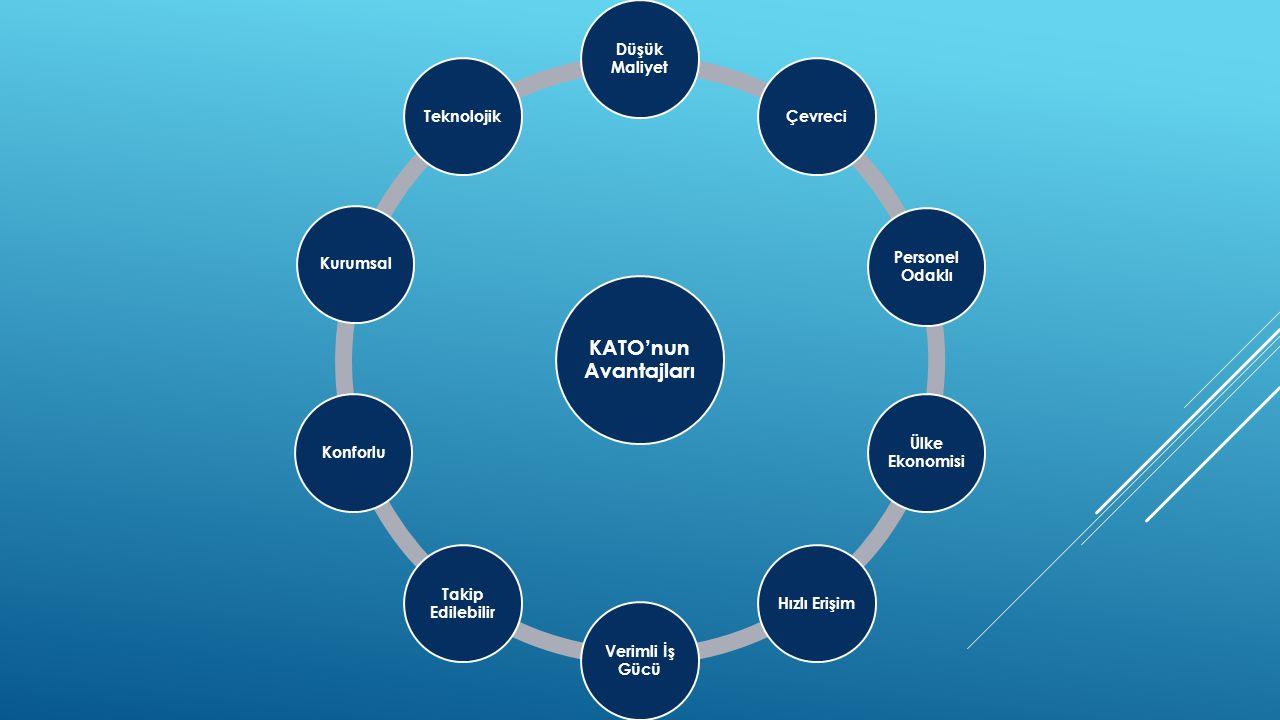 KATO'nun Avantajları Düşük Maliyet Çevreci Personel Odaklı Ülke Ekonomisi Hızlı Erişim Verimli İş Gücü Takip Edilebilir KonforluKurumsalTeknolojik