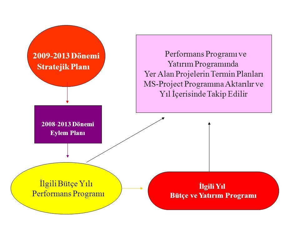 2009-2013 Dönemi Stratejik Planı 2008-2013 Dönemi Eylem Planı İlgili Bütçe Yılı Performans Programı İlgili Yıl Bütçe ve Yatırım Programı Performans Pr
