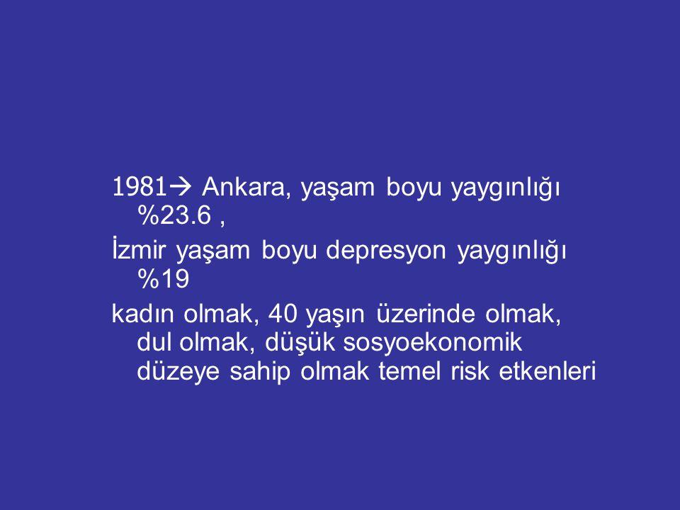 1981  Ankara, yaşam boyu yaygınlığı %23.6, İzmir yaşam boyu depresyon yaygınlığı %19 kadın olmak, 40 yaşın üzerinde olmak, dul olmak, düşük sosyoekon