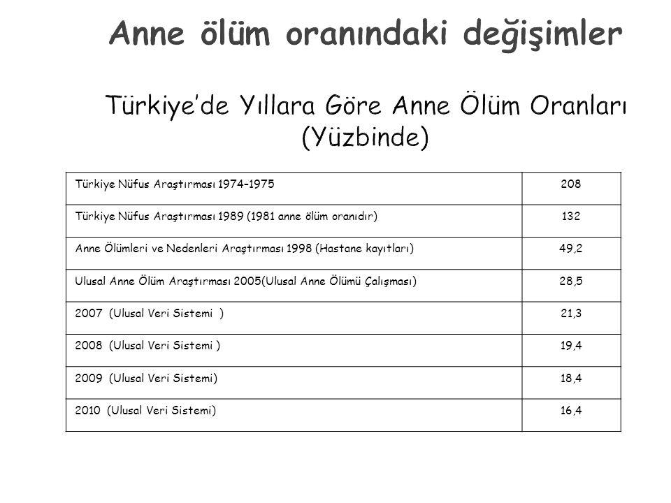  Türkiye son 20 yıl içinde toplumsal, ekonomik ve sağlık alanlarında hızlı bir değişim geçirmiştir  Bu bağlamda Türkiye'nin 1990'dan bu yana anne ve bebek, çocuk ölümlerinde azaltmada gösterdiği başarı önemli  Anne Ölüm Oranı, Bebek Ölüm Hızı ve 5 Yaş Altı Ölüm Hızında sağlanan azalmalar dünyada görülen en hızlı azalmalar arasında