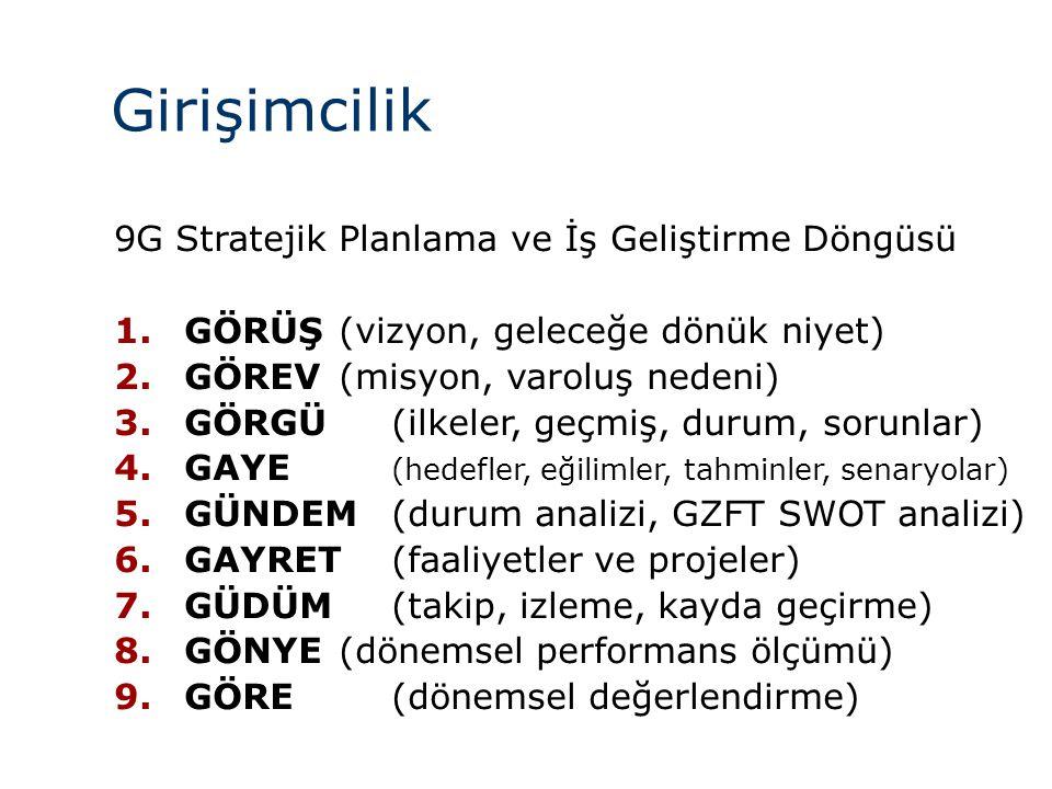Girişimcilik 9G Stratejik Planlama ve İş Geliştirme Döngüsü 1.GÖRÜŞ (vizyon, geleceğe dönük niyet) 2.GÖREV (misyon, varoluş nedeni) 3.GÖRGÜ (ilkeler,
