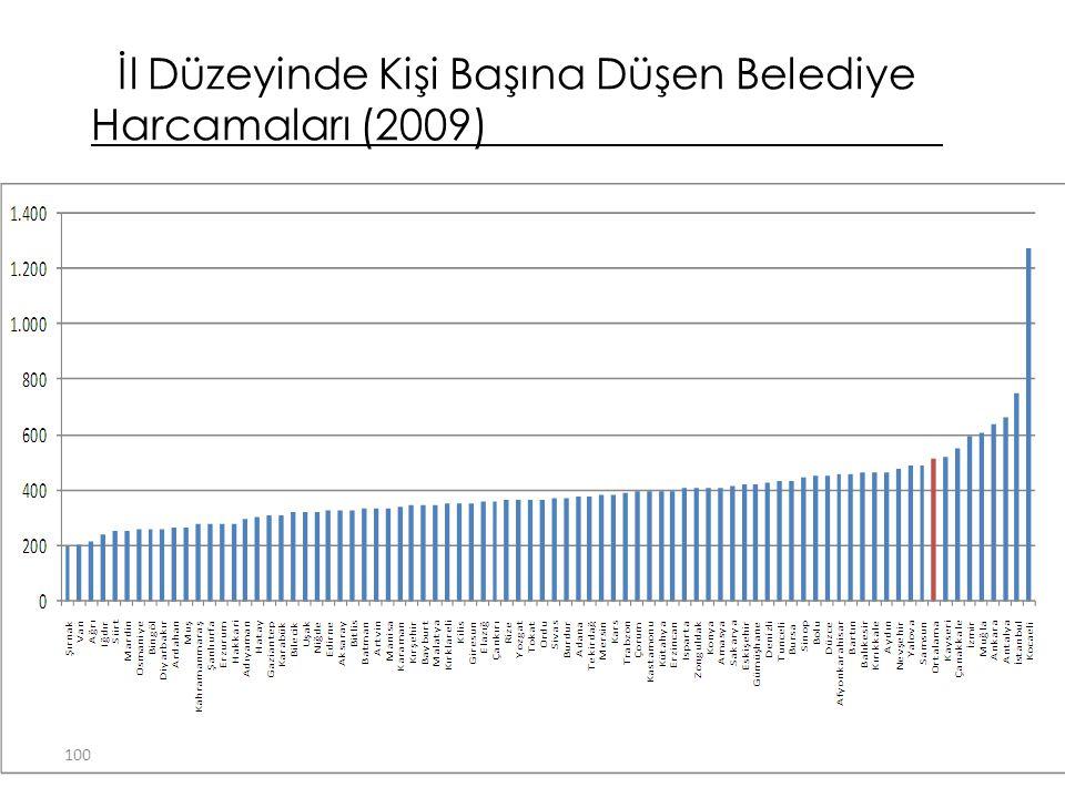 İl Düzeyinde Kişi Başına Düşen Belediye Harcamaları (2009) 100