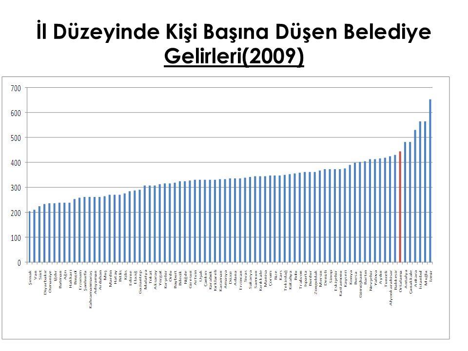 İl Düzeyinde Kişi Başına Düşen Belediye Gelirleri(2009) 101