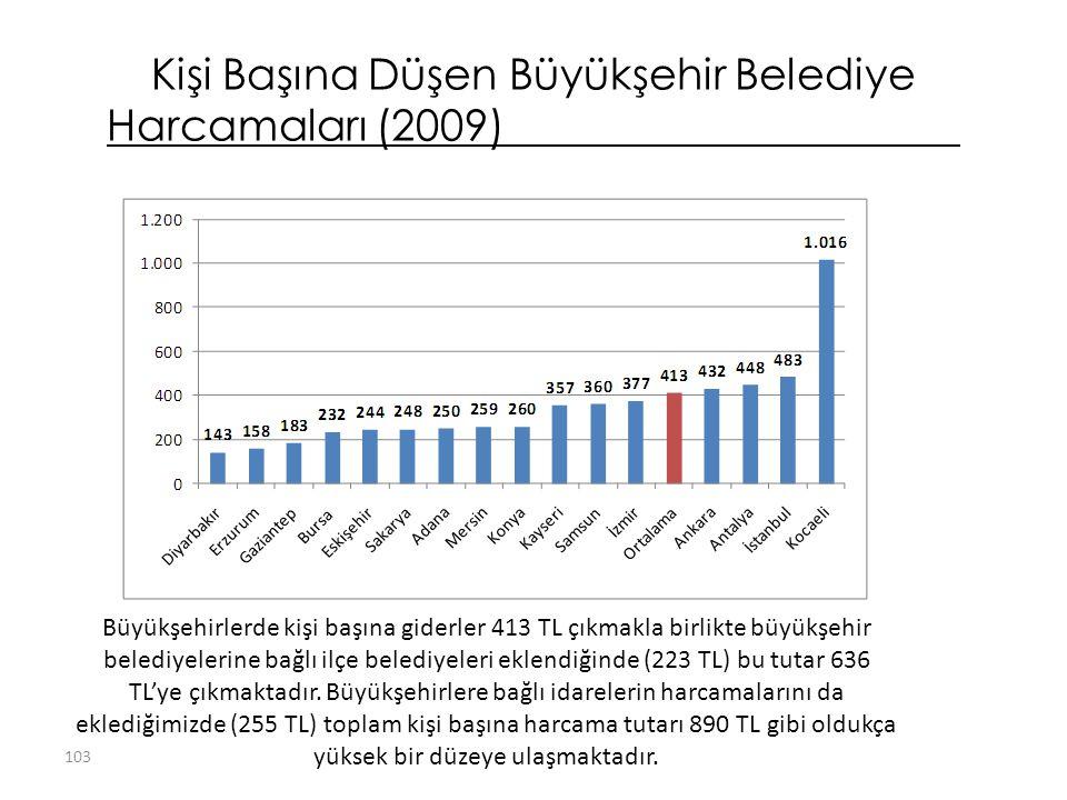 Kişi Başına Düşen Büyükşehir Belediye Harcamaları (2009) Büyükşehirlerde kişi başına giderler 413 TL çıkmakla birlikte büyükşehir belediyelerine bağlı ilçe belediyeleri eklendiğinde (223 TL) bu tutar 636 TL'ye çıkmaktadır.