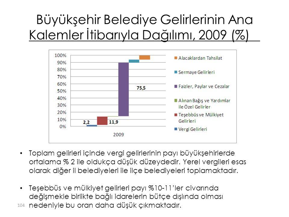 Büyükşehir Belediye Gelirlerinin Ana Kalemler İtibarıyla Dağılımı, 2009 (%) Toplam gelirleri içinde vergi gelirlerinin payı büyükşehirlerde ortalama % 2 ile oldukça düşük düzeydedir.