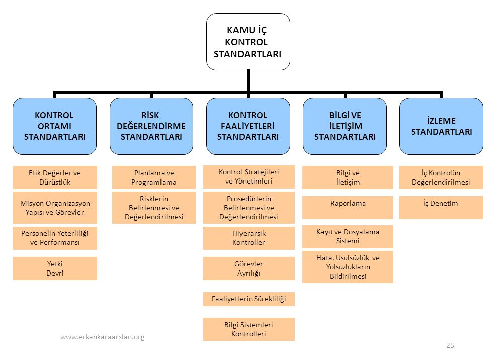 KAMU İÇ KONTROL STANDARTLARI KONTROL ORTAMI STANDARTLARI RİSK DEĞERLENDİRME STANDARTLARI KONTROL FAALİYETLERİ STANDARTLARI BİLGİ VE İLETİŞİM STANDARTLARI İZLEME STANDARTLARI Etik Değerler ve Dürüstlük Planlama ve Programlama Kontrol Stratejileri ve Yönetimleri Bilgi ve İletişim İç Kontrolün Değerlendirilmesi Misyon Organizasyon Yapısı ve Görevler Hiyerarşik Kontroller Risklerin Belirlenmesi ve Değerlendirilmesi Prosedürlerin Belirlenmesi ve Değerlendirilmesi Raporlamaİç Denetim Hata, Usulsüzlük ve Yolsuzlukların Bildirilmesi Kayıt ve Dosyalama Sistemi Bilgi Sistemleri Kontrolleri Faaliyetlerin Sürekliliği Görevler Ayrılığı Personelin Yeterliliği ve Performansı Yetki Devri 25 www.erkankaraarslan.org