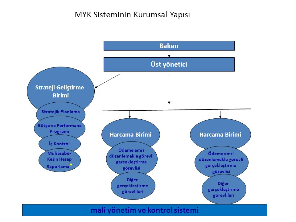 MYK Sisteminin Kurumsal Yapısı Üst yönetici Strateji Geliştirme Birimi Harcama Birimi Bakan Ödeme emri düzenlemekle görevli gerçekleştirme görevlisi Stratejik Planlama Bütçe ve Performans Programı İç Kontrol Muhasebe- Kesin Hesap Raporlama * Diğer gerçekleştirme görevlileri Ödeme emri düzenlemekle görevli gerçekleştirme görevlisi Diğer gerçekleştirme görevlileri mali yönetim ve kontrol sistemi
