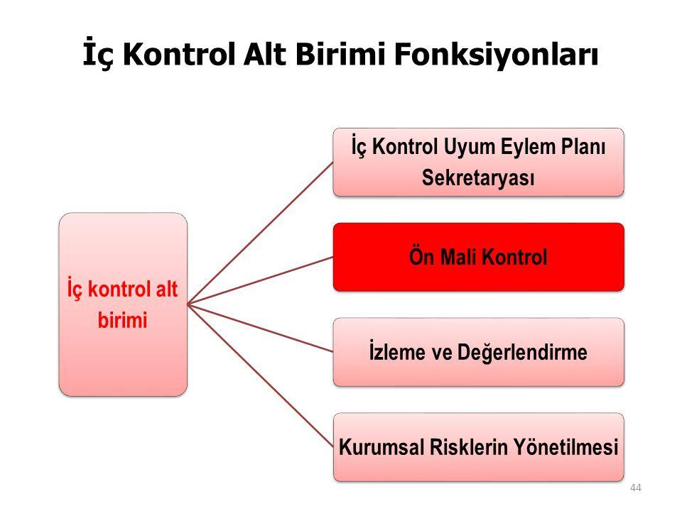 İç Kontrol Alt Birimi Fonksiyonları İç kontrol alt birimi İç Kontrol Uyum Eylem Planı Sekretaryası Ön Mali Kontrolİzleme ve DeğerlendirmeKurumsal Risklerin Yönetilmesi 44