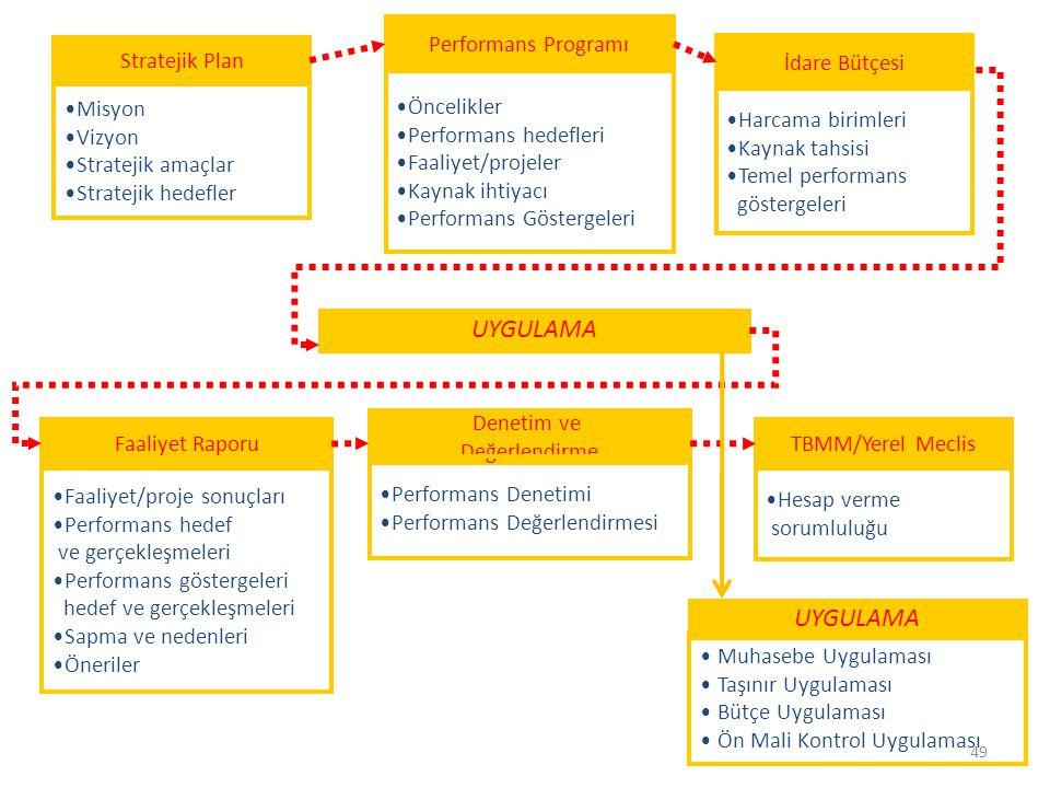 Performans Programı Öncelikler Performans hedefleri Faaliyet/projeler Kaynak ihtiyacı Performans Göstergeleri Stratejik Plan Misyon Vizyon Stratejik amaçlar Stratejik hedefler İdare Bütçesi Harcama birimleri Kaynak tahsisi Temel performans göstergeleri Faaliyet Raporu Faaliyet/proje sonuçları Performans hedef ve gerçekleşmeleri Performans göstergeleri hedef ve gerçekleşmeleri Sapma ve nedenleri Öneriler Denetim ve Değerlendirme Performans Denetimi Performans Değerlendirmesi UYGULAMA TBMM/Yerel Meclis Hesap verme sorumluluğu UYGULAMA Muhasebe Uygulaması Taşınır Uygulaması Bütçe Uygulaması Ön Mali Kontrol Uygulaması 49