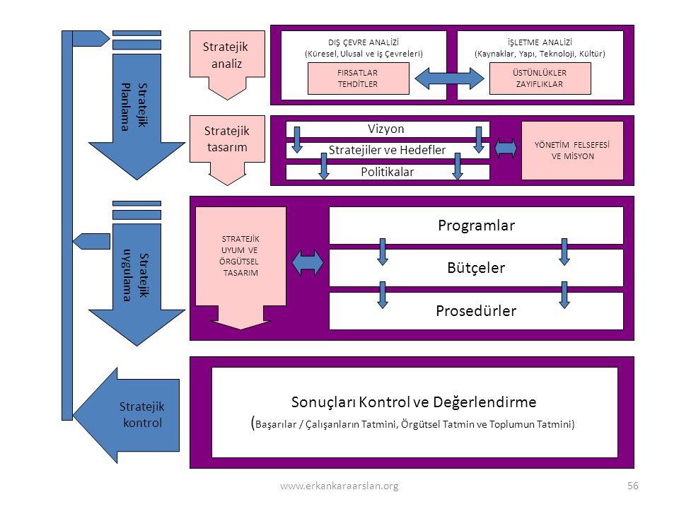 Stratejik Planlama Stratejik uygulama Stratejik kontrol Stratejik analiz Stratejik tasarım DIŞ ÇEVRE ANALİZİ (Küresel, Ulusal ve iş Çevreleri) İŞLETME ANALİZİ (Kaynaklar, Yapı, Teknoloji, Kültür) FIRSATLAR TEHDİTLER ÜSTÜNLÜKLER ZAYIFLIKLAR Vizyon Stratejiler ve Hedefler Politikalar Programlar Bütçeler Prosedürler Sonuçları Kontrol ve Değerlendirme ( Başarılar / Çalışanların Tatmini, Örgütsel Tatmin ve Toplumun Tatmini) YÖNETİM FELSEFESİ VE MİSYON STRATEJİK UYUM VE ÖRGÜTSEL TASARIM 56www.erkankaraarslan.org