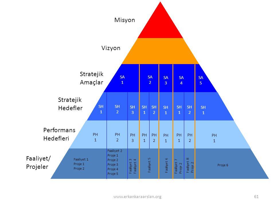 Misyon Vizyon SA 1 SA 2 SA 3 SA 4 SA 5 Stratejik Amaçlar SH 1 SH 2 SH 3 SH 1 SH 2 SH 1 SH 1 SH 2 SH 1 PH 1 PH 1 Stratejik Hedefler Performans Hedefler