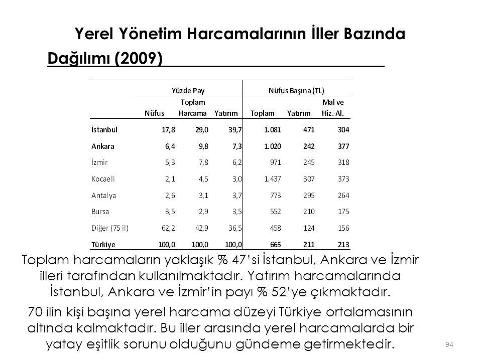 Yerel Yönetim Harcamalarının İller Bazında Dağılımı (2009) 94 Toplam harcamaların yaklaşık % 47'si İstanbul, Ankara ve İzmir illeri tarafından kullanı