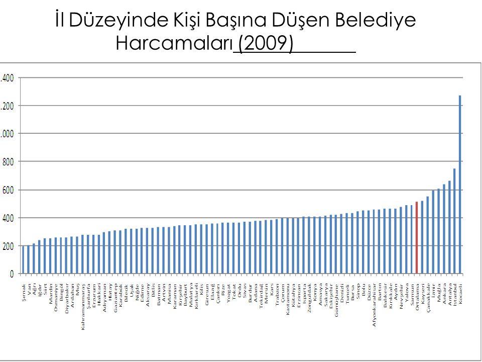 İl Düzeyinde Kişi Başına Düşen Belediye Harcamaları (2009) 95