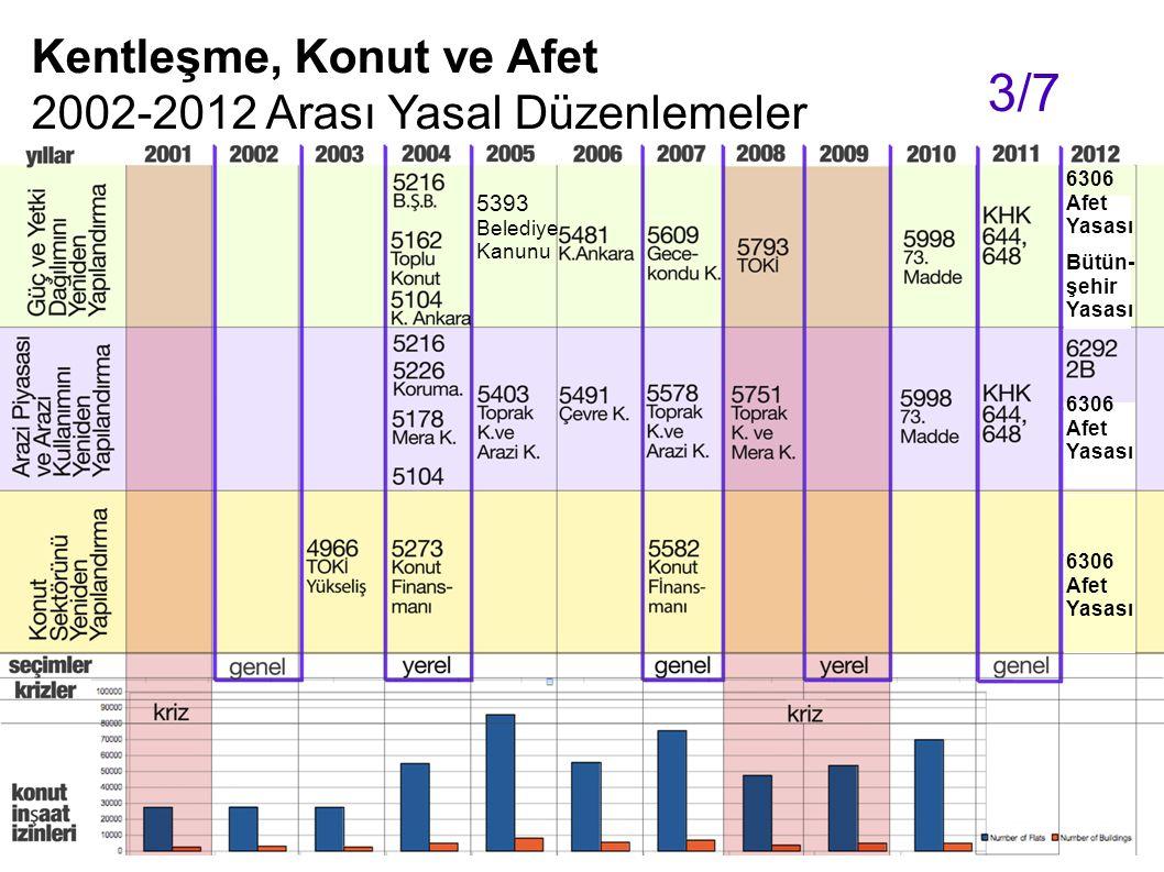 Kentleşme, Konut ve Afet 2002-2012 Arası Yasal Düzenlemeler 3/7 6306 Afet Yasası 6306 Afet Yasası Bütün- şehir Yasası 6306 Afet Yasası 5393 Belediye K