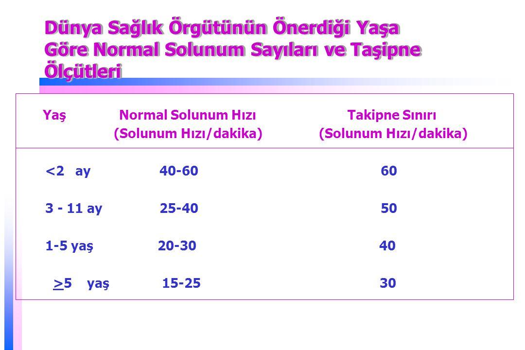 Dünya Sağlık Örgütünün Önerdiği Yaşa Göre Normal Solunum Sayıları ve Taşipne Ölçütleri Yaş Normal Solunum Hızı Takipne Sınırı (Solunum Hızı/dakika) (Solunum Hızı/dakika) <2 ay 40-60 60 3 - 11 ay 25-40 50 1-5 yaş 20-30 40 >5 yaş 15-25 30