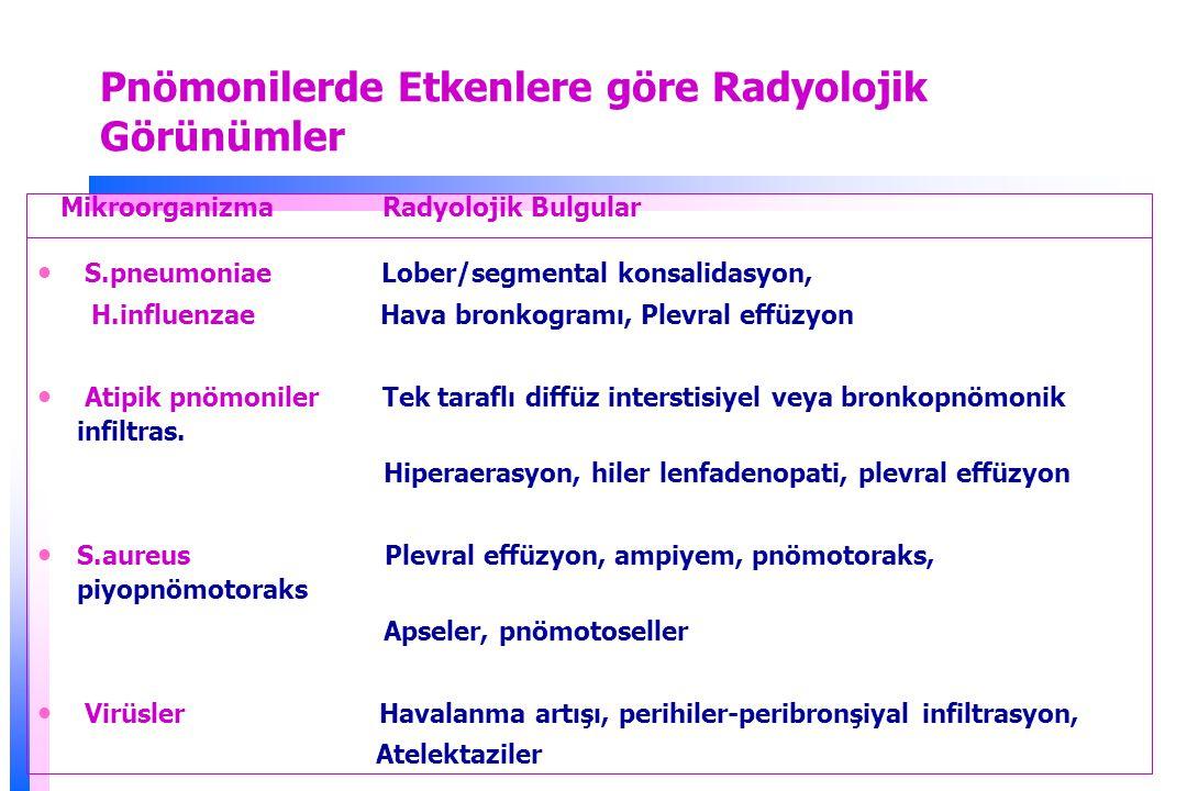 Pnömonilerde Etkenlere göre Radyolojik Görünümler Mikroorganizma Radyolojik Bulgular S.pneumoniae Lober/segmental konsalidasyon, H.influenzae Hava bronkogramı, Plevral effüzyon Atipik pnömoniler Tek taraflı diffüz interstisiyel veya bronkopnömonik infiltras.