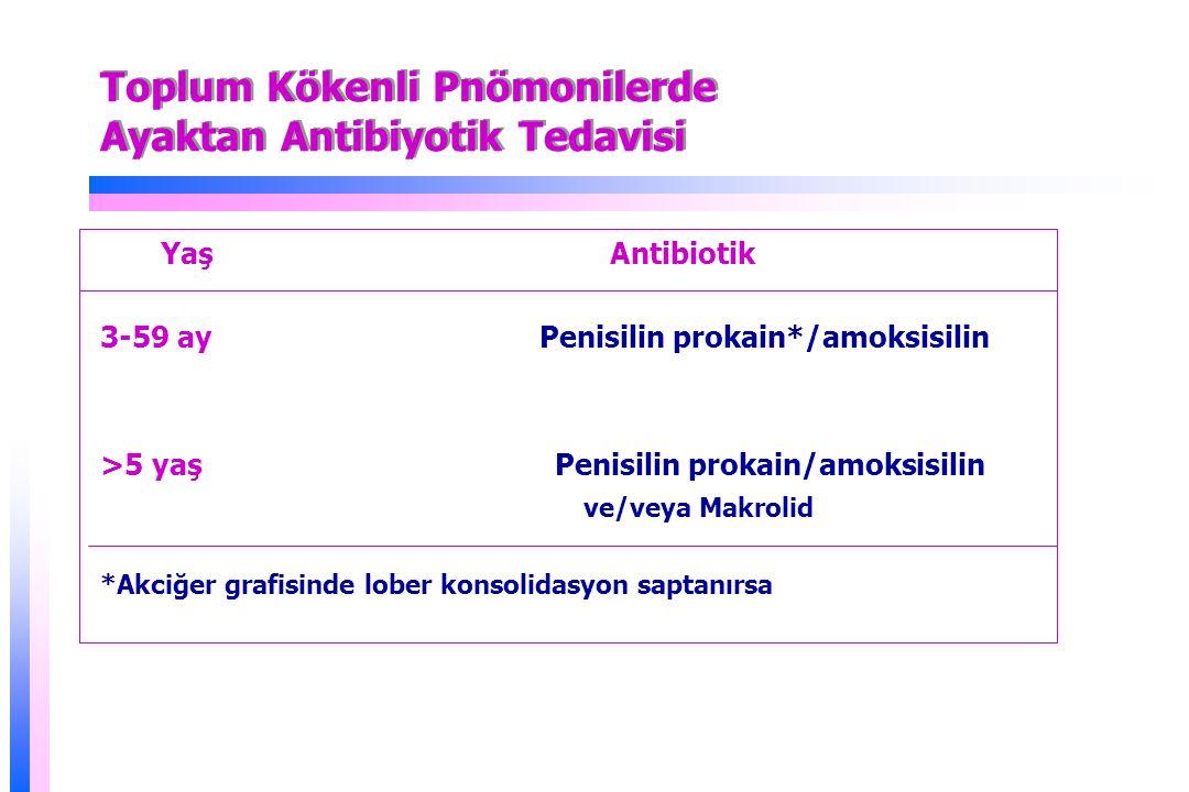 Toplum Kökenli Pnömonilerde Ayaktan Antibiyotik Tedavisi Yaş Antibiotik 3-59 ay Penisilin prokain*/amoksisilin >5 yaş Penisilin prokain/amoksisilin ve/veya Makrolid *Akciğer grafisinde lober konsolidasyon saptanırsa