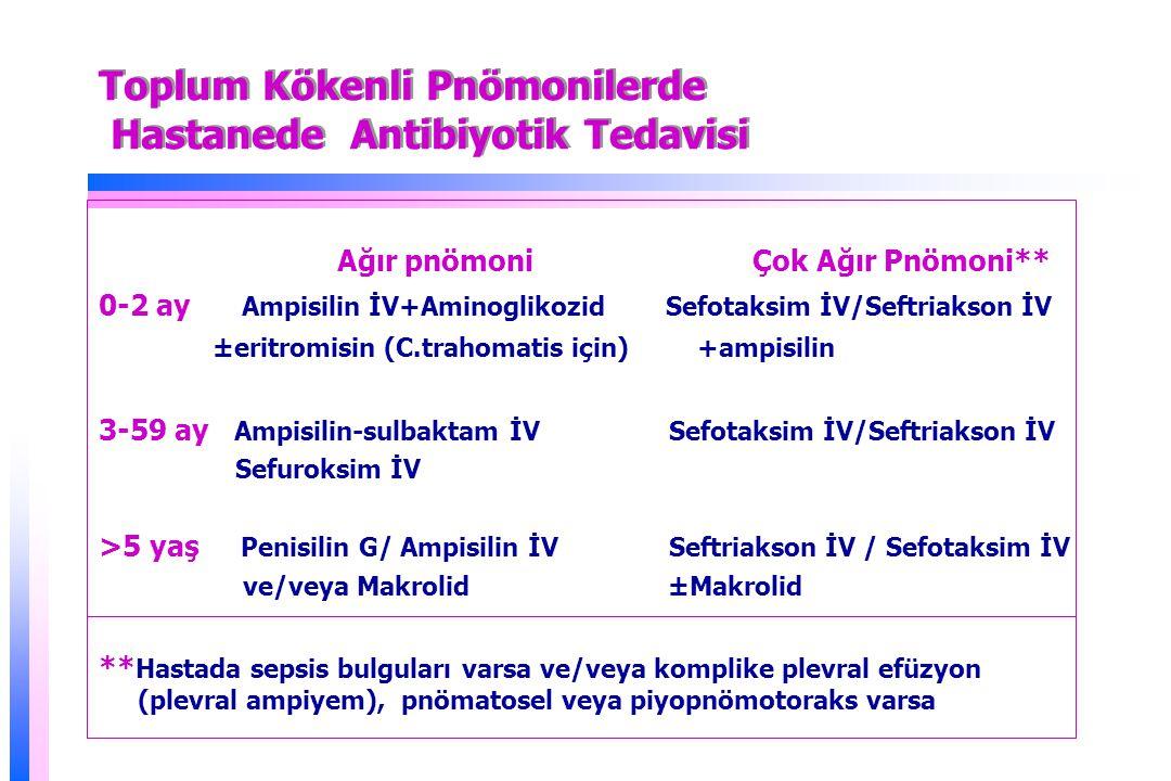 Toplum Kökenli Pnömonilerde Hastanede Antibiyotik Tedavisi Ağır pnömoni Çok Ağır Pnömoni** 0-2 ay Ampisilin İV+Aminoglikozid Sefotaksim İV/Seftriakson İV ±eritromisin (C.trahomatis için) +ampisilin 3-59 ay Ampisilin-sulbaktam İV Sefotaksim İV/Seftriakson İV Sefuroksim İV >5 yaş Penisilin G/ Ampisilin İV Seftriakson İV / Sefotaksim İV ve/veya Makrolid ±Makrolid ** Hastada sepsis bulguları varsa ve/veya komplike plevral efüzyon (plevral ampiyem), pnömatosel veya piyopnömotoraks varsa