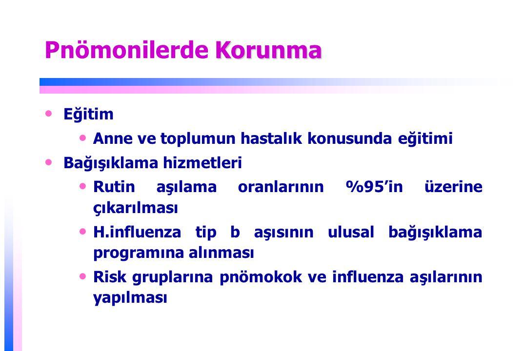 Korunma Pnömonilerde Korunma Eğitim Anne ve toplumun hastalık konusunda eğitimi Bağışıklama hizmetleri Rutin aşılama oranlarının %95'in üzerine çıkarılması H.influenza tip b aşısının ulusal bağışıklama programına alınması Risk gruplarına pnömokok ve influenza aşılarının yapılması