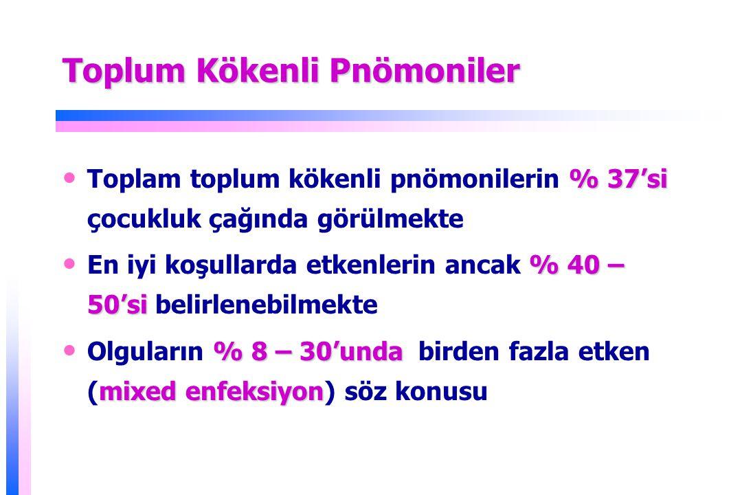 Çocukluk Çağı Pnömonilerinde Yaş Gruplarına Göre Etkenler Yenidoğan GBS, Gram negatif bakteriler, L.monocytogenes, S.aureus, C.trachomatis, viruslar,anaeroblar 2 – 59 ay Viruslar, S.pneumonia, H.influenza, S.aureus, GAS, Mikobakteriler, B.pertusis 5 – 9 yaş S.pneumonia, M.pneumonia, C.pneumonia, S.aureus, GAS, Viruslar, Mikobakteriler >10 yaş M.pneumonia, S.pneumonia, C.pneumonia