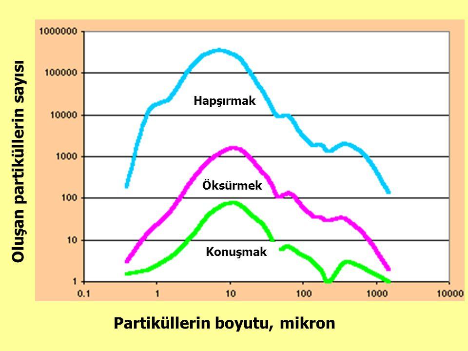 Konuşmak Oluşan partiküllerin sayısı Partiküllerin boyutu, mikron Öksürmek Hapşırmak