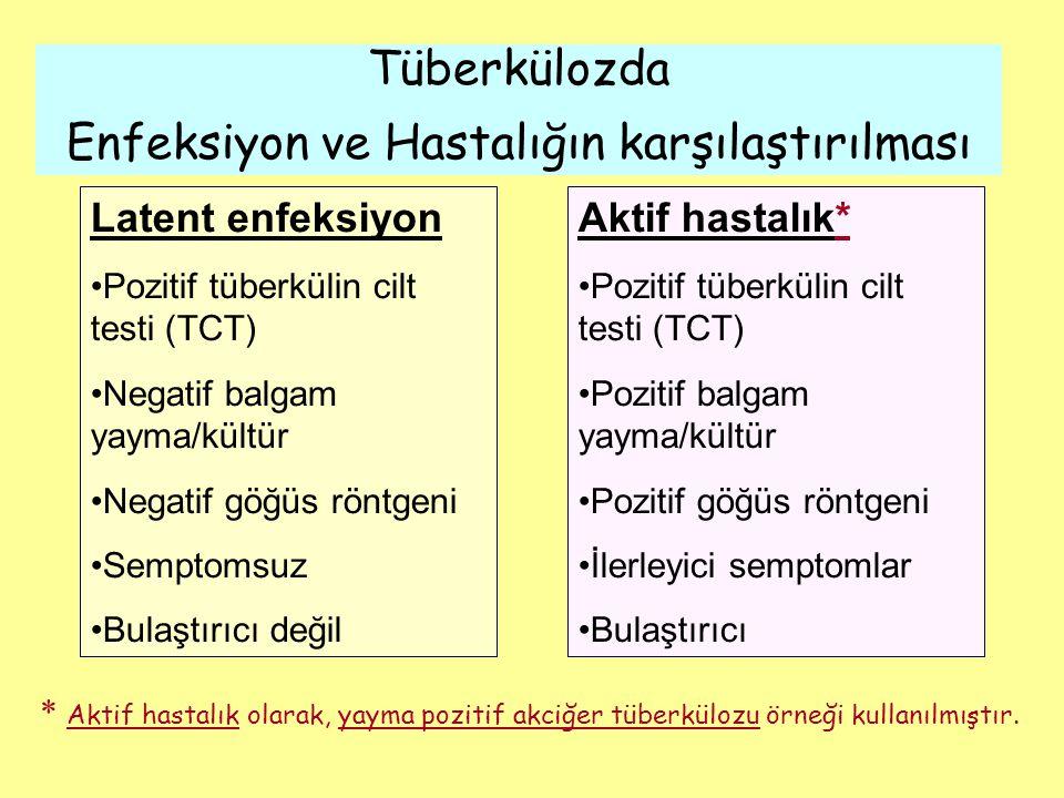 Latent enfeksiyon Pozitif tüberkülin cilt testi (TCT) Negatif balgam yayma/kültür Negatif göğüs röntgeni Semptomsuz Bulaştırıcı değil Aktif hastalık* Pozitif tüberkülin cilt testi (TCT) Pozitif balgam yayma/kültür Pozitif göğüs röntgeni İlerleyici semptomlar Bulaştırıcı Tüberkülozda Enfeksiyon ve Hastalığın karşılaştırılması * Aktif hastalık olarak, yayma pozitif akciğer tüberkülozu örneği kullanılmıştır.