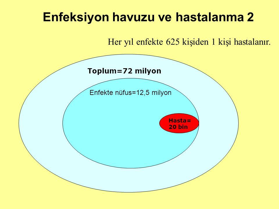 Toplum=72 milyon Enfekte nüfus=12,5 milyon Hasta= 20 bin Enfeksiyon havuzu ve hastalanma 2 Her yıl enfekte 625 kişiden 1 kişi hastalanır.