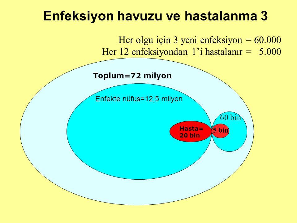 Toplum=72 milyon Enfekte nüfus=12,5 milyon Hasta= 20 bin Enfeksiyon havuzu ve hastalanma 3 5 bin Her olgu için 3 yeni enfeksiyon = 60.000 Her 12 enfeksiyondan 1'i hastalanır = 5.000 60 bin