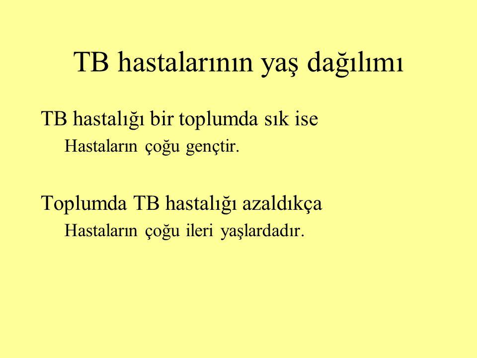 TB hastalarının yaş dağılımı TB hastalığı bir toplumda sık ise Hastaların çoğu gençtir.