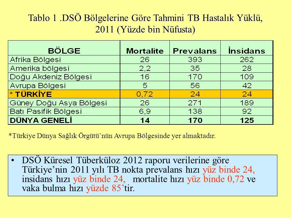 Tablo 1.DSÖ Bölgelerine Göre Tahmini TB Hastalık Yüklü, 2011 (Yüzde bin Nüfusta) *Türkiye Dünya Sağlık Örgütü'nün Avrupa Bölgesinde yer almaktadır.