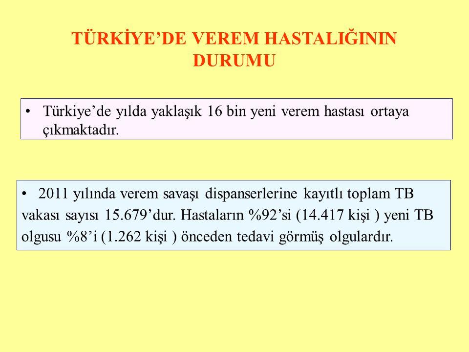 TÜRKİYE'DE VEREM HASTALIĞININ DURUMU Türkiye'de yılda yaklaşık 16 bin yeni verem hastası ortaya çıkmaktadır.