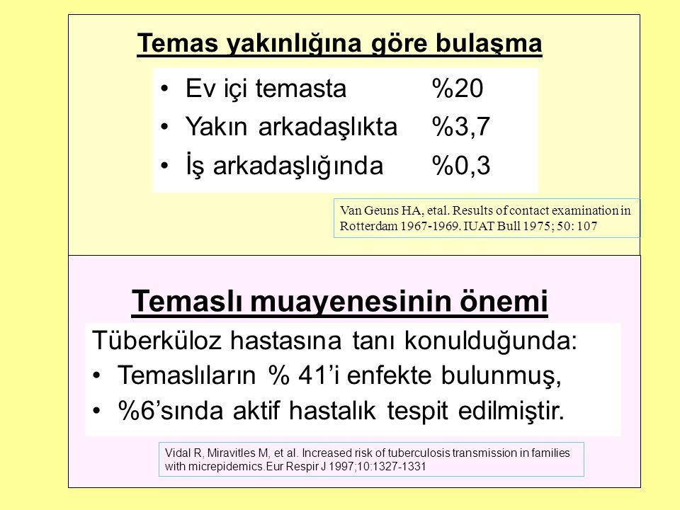 Temaslı muayenesinin önemi Tüberküloz hastasına tanı konulduğunda: Temaslıların % 41'i enfekte bulunmuş, %6'sında aktif hastalık tespit edilmiştir.