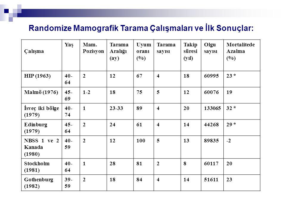 Randomize Mamografik Tarama Çalışmaları ve İlk Sonuçlar: Çalışma YaşMam. Pozisyon Tarama Aralığı (ay) Uyum oranı (%) Tarama sayısı Takip süresi (yıl)
