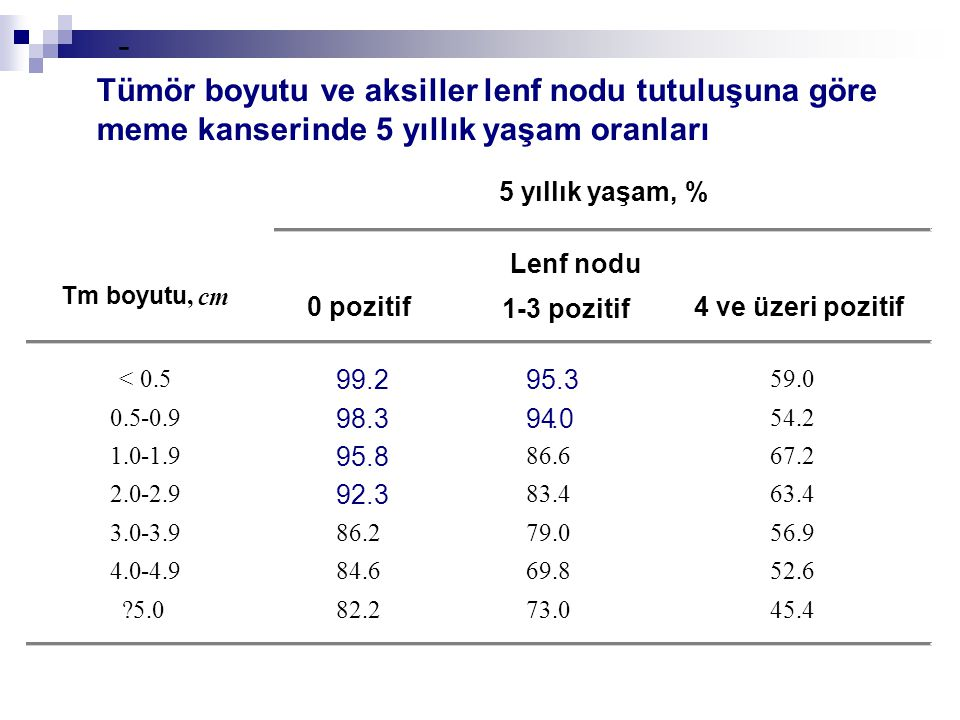 - 5 yıllık yaşam, % Tm boyutu, cm 0 pozitif 1-3 pozitif 4 ve üzeri pozitif < 0.5 99.2 95.3 59.0 0.5-0.9 98.3 94.0 54.2 1.0-1.9 95.8 86.6 67.2 2.0-2.9