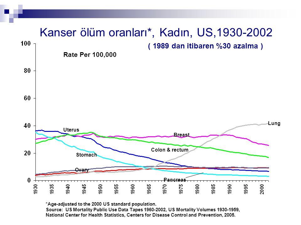 Kanser ölüm oranları*, Kadın, US,1930-2002 *Age-adjusted to the 2000 US standard population. Source: US Mortality Public Use Data Tapes 1960-2002, US