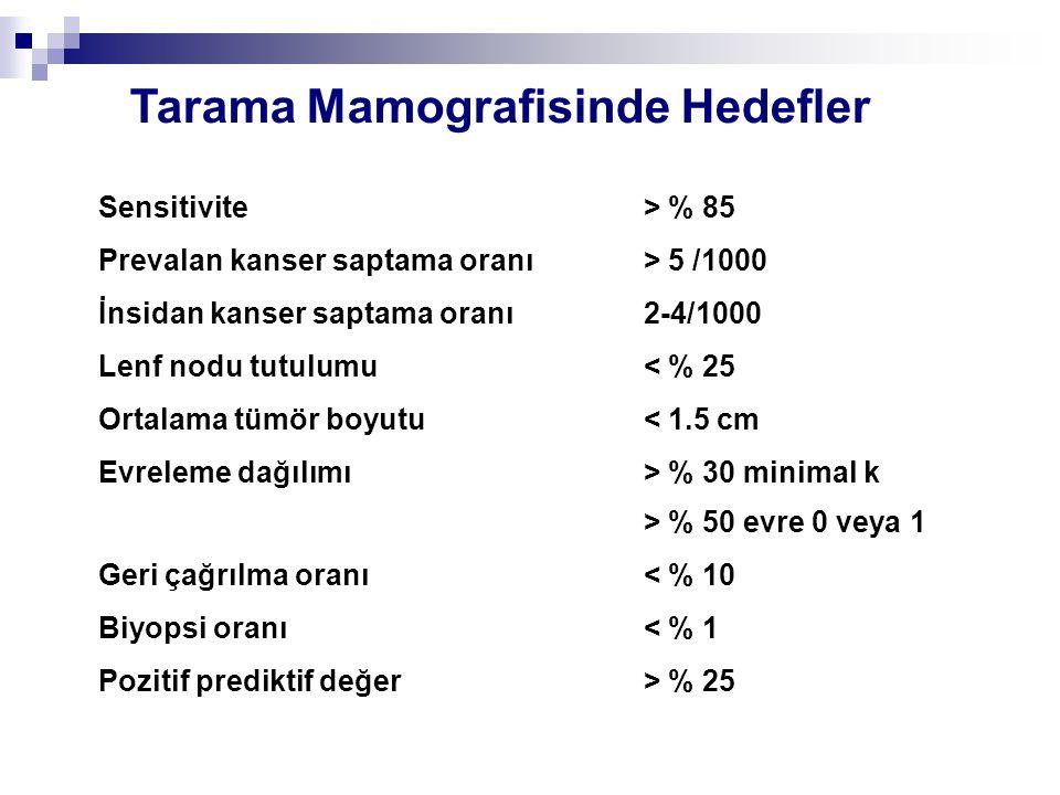 Tarama Mamografisinde Hedefler Sensitivite > % 85 Prevalan kanser saptama oranı > 5 /1000 İnsidan kanser saptama oranı 2-4/1000 Lenf nodu tutulumu < %
