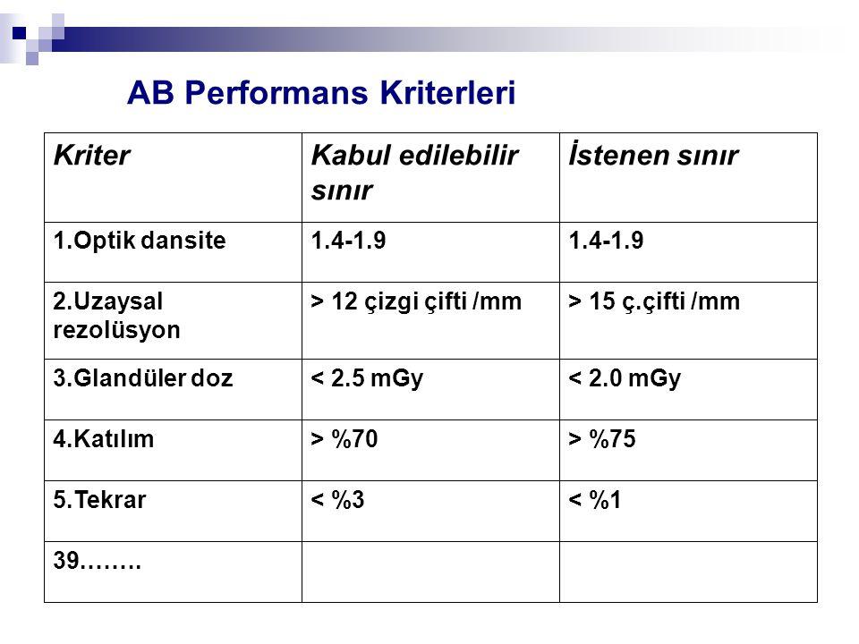AB Performans Kriterleri 39.……. < %1< %35.Tekrar > %75> %704.Katılım < 2.0 mGy< 2.5 mGy3.Glandüler doz > 15 ç.çifti /mm> 12 çizgi çifti /mm2.Uzaysal r