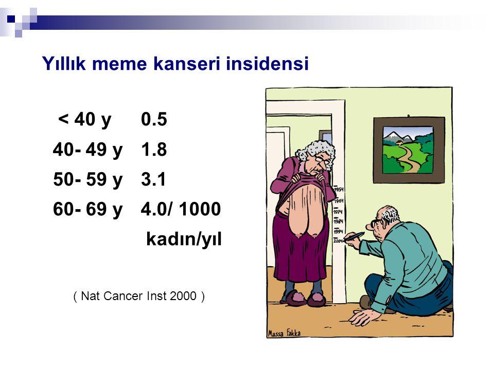 Yıllık meme kanseri insidensi < 40 y 0.5 40- 49 y1.8 50- 59 y3.1 60- 69 y 4.0/ 1000 kadın/yıl ( Nat Cancer Inst 2000 )