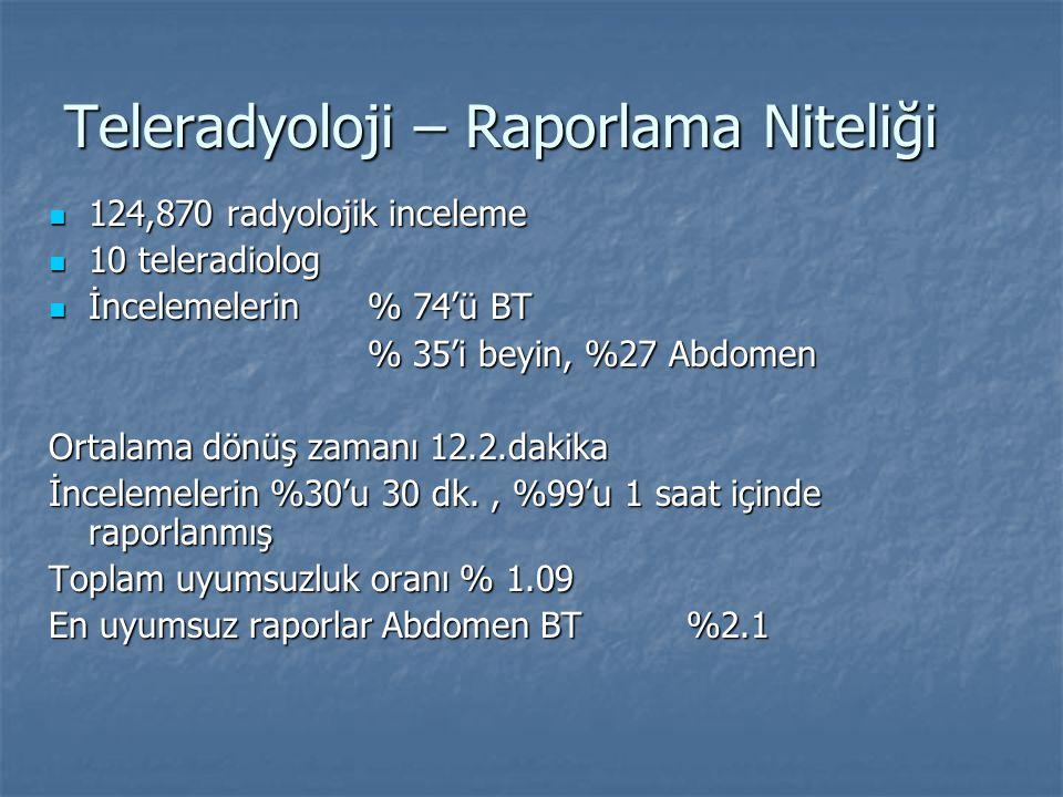 Teleradyoloji – Raporlama Niteliği 124,870 radyolojik inceleme 124,870 radyolojik inceleme 10 teleradiolog 10 teleradiolog İncelemelerin % 74'ü BT İnc