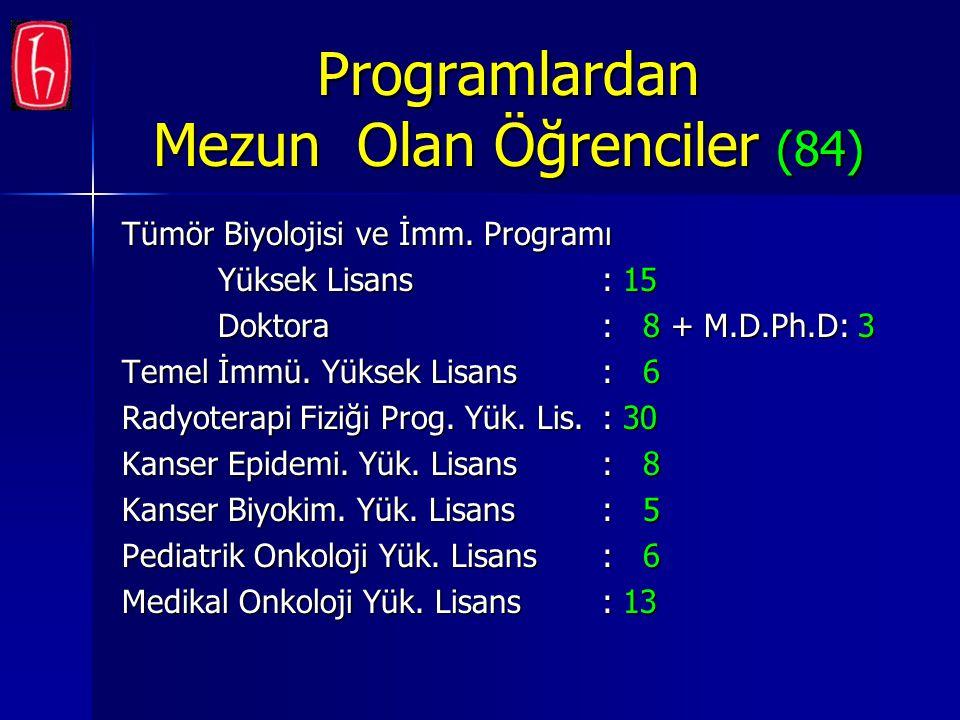 Programlardan Mezun Olan Öğrenciler (84) Tümör Biyolojisi ve İmm. Programı Yüksek Lisans: 15 Doktora: 8 + M.D.Ph.D: 3 Temel İmmü. Yüksek Lisans: 6 Rad