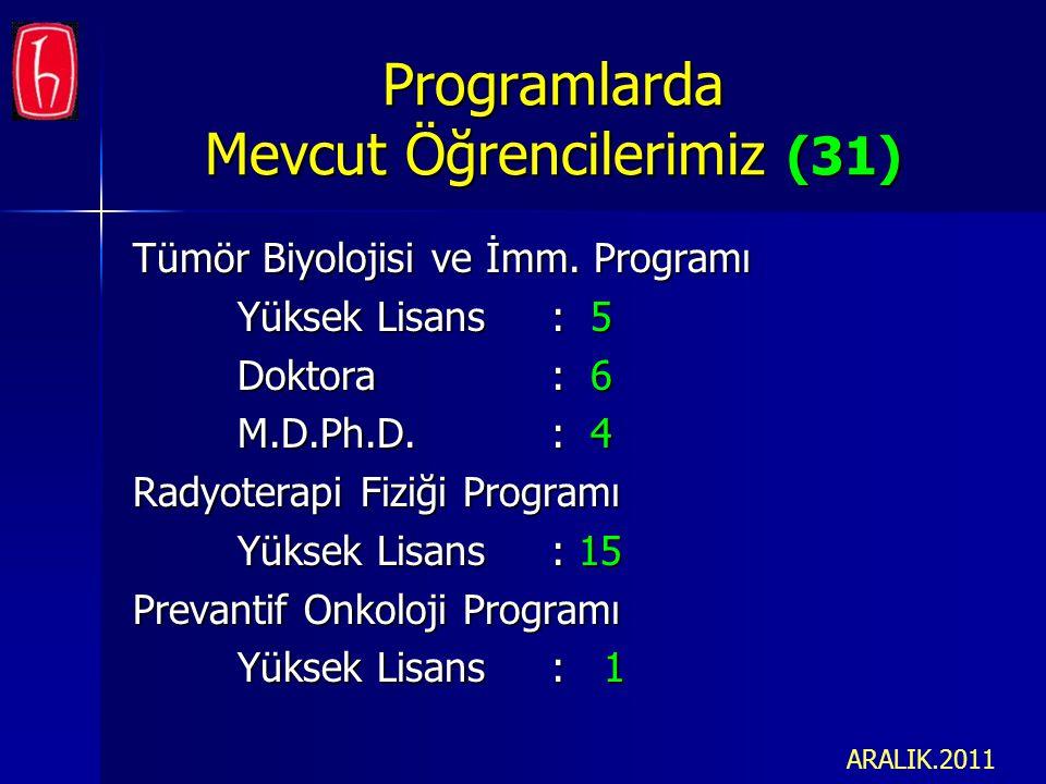 Programlarda Mevcut Öğrencilerimiz (31) Tümör Biyolojisi ve İmm. Programı Yüksek Lisans: 5 Doktora: 6 M.D.Ph.D.: 4 Radyoterapi Fiziği Programı Yüksek