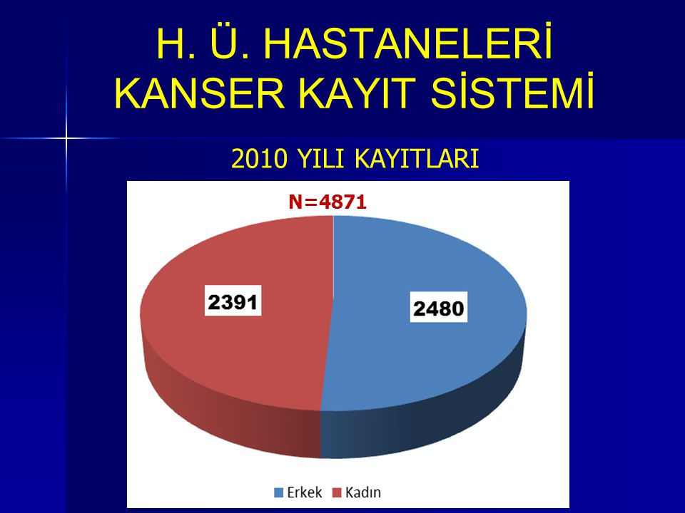 H. Ü. HASTANELERİ KANSER KAYIT SİSTEMİ 2010 YILI KAYITLARI 2273 N=4871