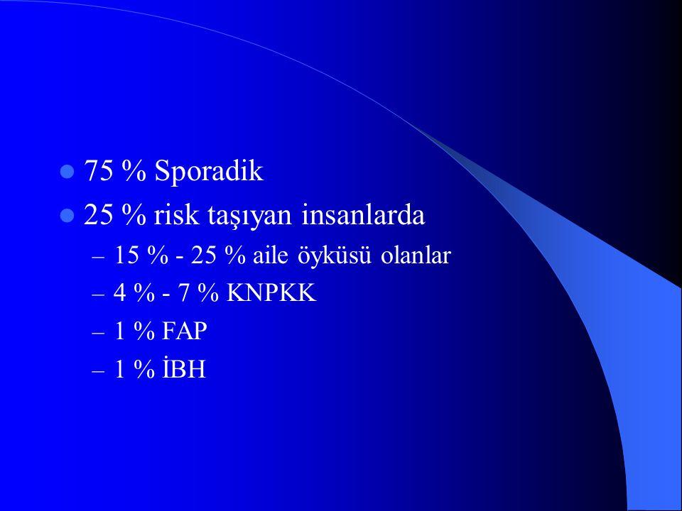 75 % Sporadik 25 % risk taşıyan insanlarda – 15 % - 25 % aile öyküsü olanlar – 4 % - 7 % KNPKK – 1 % FAP – 1 % İBH