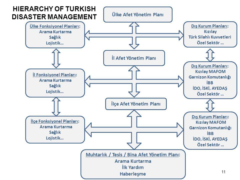 11 HIERARCHY OF TURKISH DISASTER MANAGEMENT Ülke Afet Yönetim Planı Dış Kurum Planları: Kızılay Türk Silahlı Kuvvetleri Özel Sektör … Ülke Fonksiyonel
