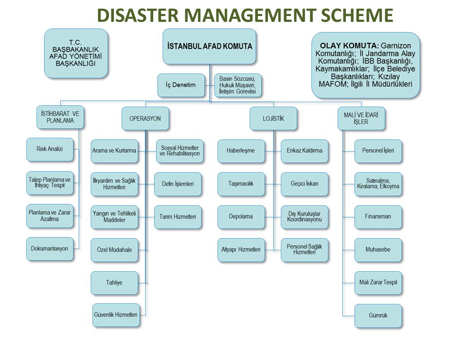 DISASTER MANAGEMENT SCHEME